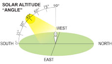 diagram showing solar altitude